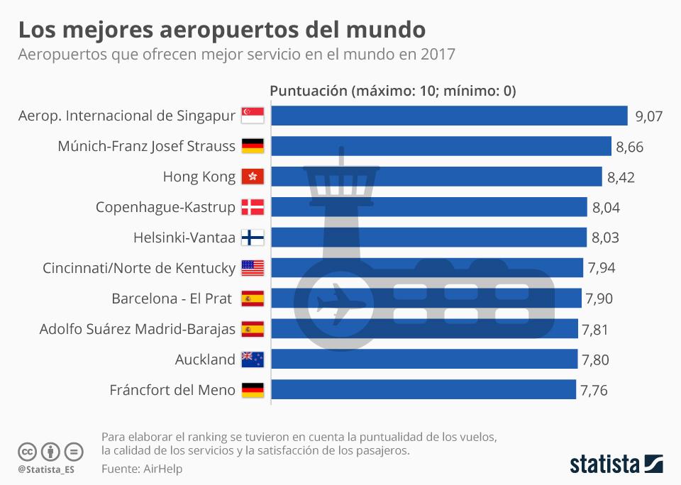El aeropuerto de Barcelona, entre los mejores del mundo