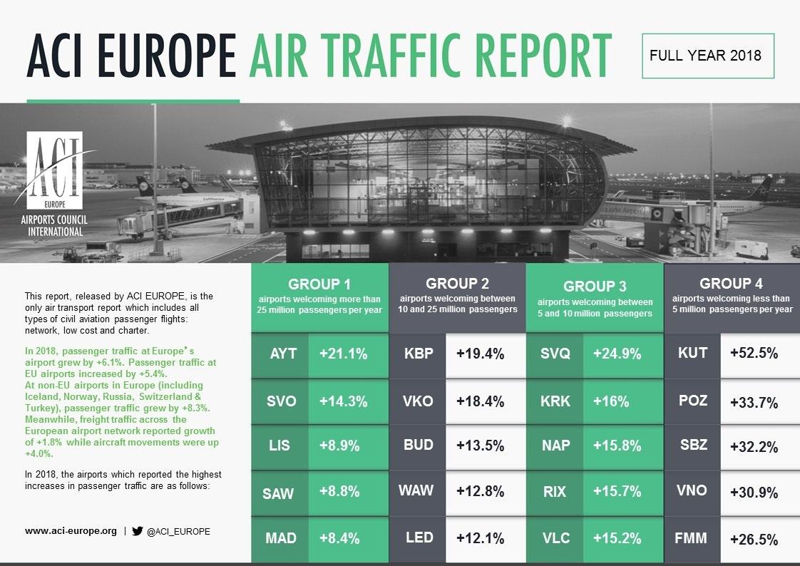 El aeropuerto de Sevilla, el quinto que más creció en Europa durante 2018